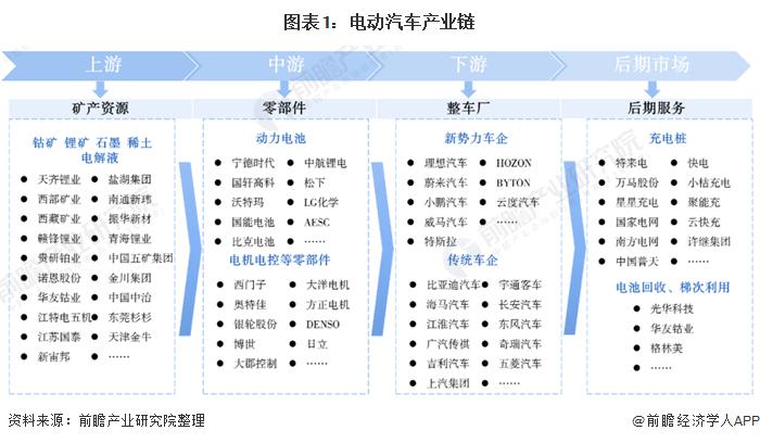 图表1:电动汽车产业链