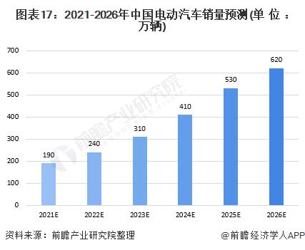 图表17:2021-2026年中国电动汽车销量预测(单位:万辆)