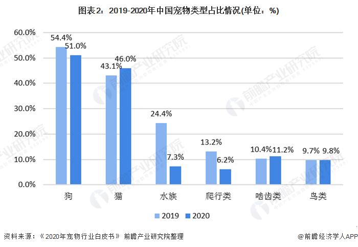 图表2:2019-2020年中国宠物类型占比情况(单位:%)