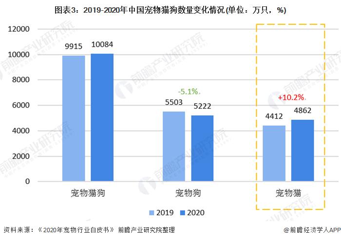 图表3:2019-2020年中国宠物猫狗数量变化情况(单位:万只,%)