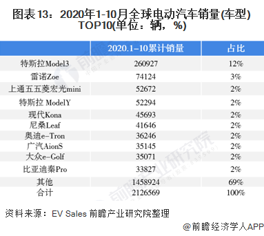 图表13:2020年1-10月全球电动汽车销量(车型)TOP10(单位:辆,%)