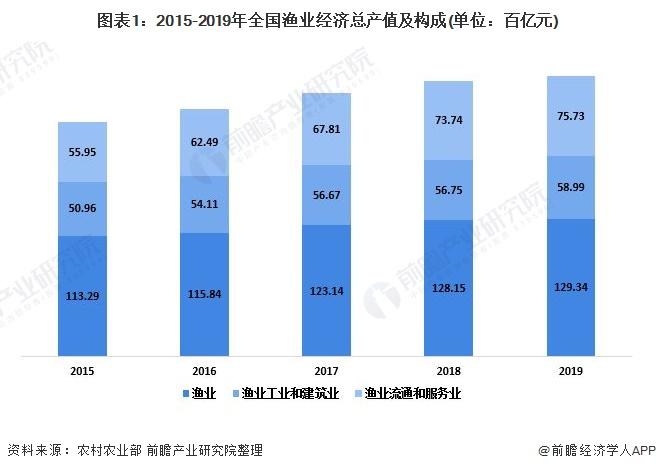 图表1:2015-2019年全国渔业经济总产值及构成(单位:百亿元)