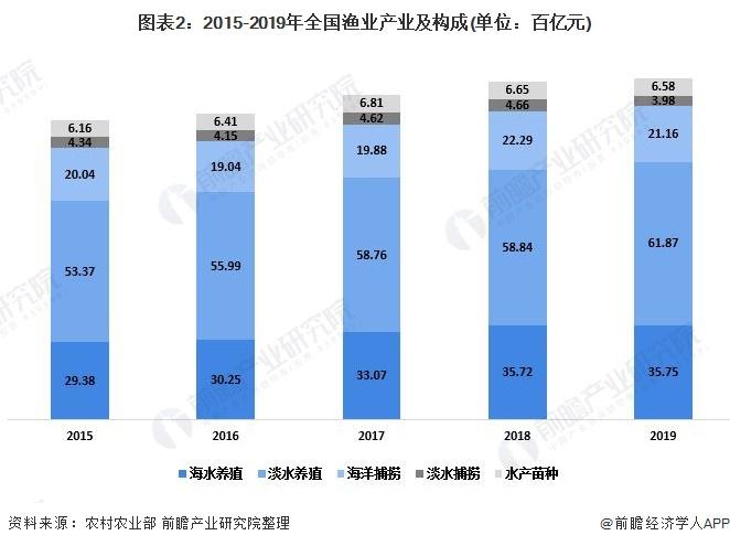 图表2:2015-2019年全国渔业产业及构成(单位:百亿元)
