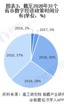 图表3:截至2020年31个省市数字经济政策时间分布(单位:%)