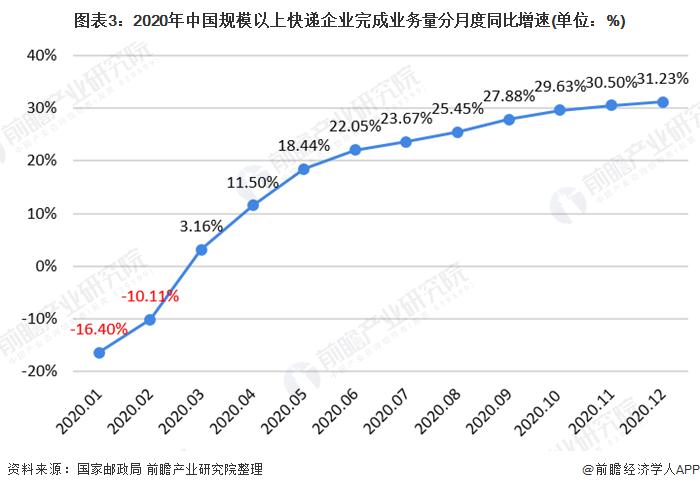 图表3:2020年中国规模以上快递企业完成业务量分月度同比增速(单位:%)