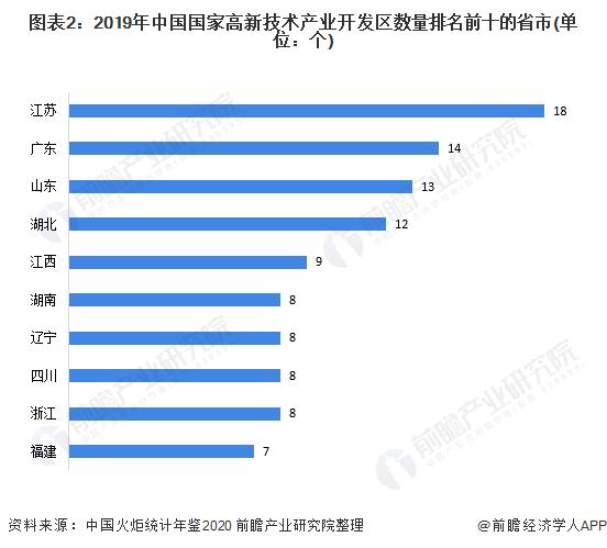 图表2:2019年中国国家高新技术产业开发区数量排名前十的省市(单位:个)