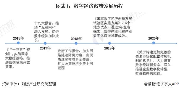 图表1:数字经济政策发展历程