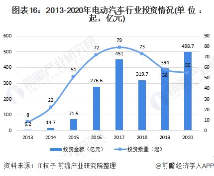 图表16:2013-2020年电动汽车行业投资情况(单位:起,亿元)
