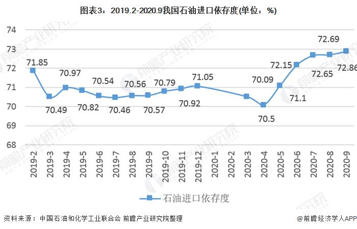 图表3:2019.2-2020.9我国石油进口依存度(单位:%)