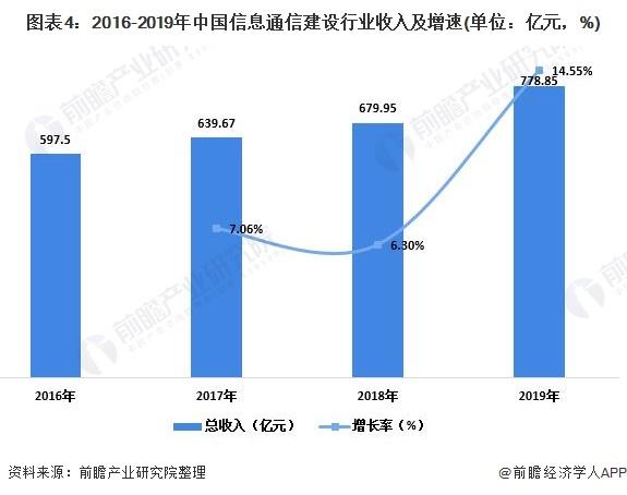 图表4:2016-2019年中国信息通信建设行业收入及增速(单位:亿元,%)