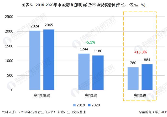 图表5:2019-2020年中国宠物(猫狗)消费市场规模情况(单位:亿元,%)