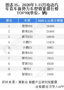 图表15:2020年1-11月电动汽车造车新势力车型销量排行榜TOP10(单位:辆)