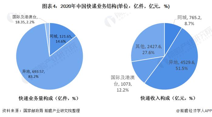 图表4:2020年中国快递业务结构(单位:亿件,亿元,%)