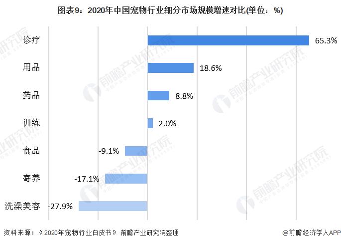 图表9:2020年中国宠物行业细分市场规模增速对比(单位:%)