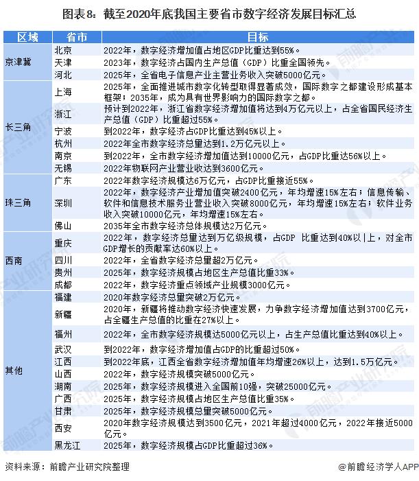 图表8:截至2020年底我国主要省市数字经济发展目标汇总