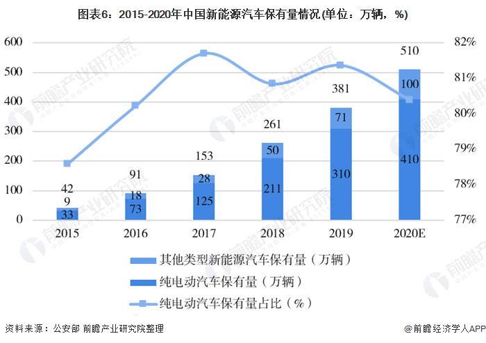 图表6:2015-2020年中国新能源汽车保有量情况(单位:万辆,%)
