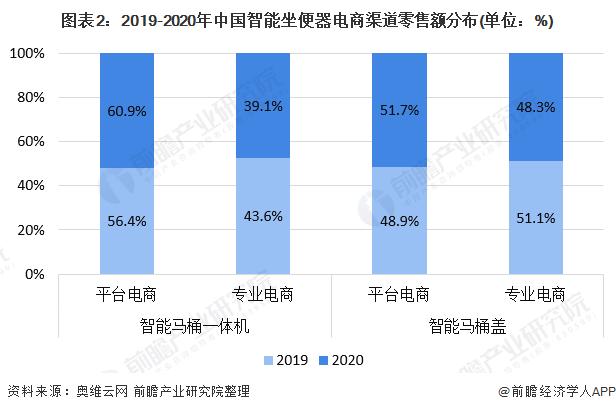 图表2:2019-2020年中国智能坐便器电商渠道零售额分布(单位:%)
