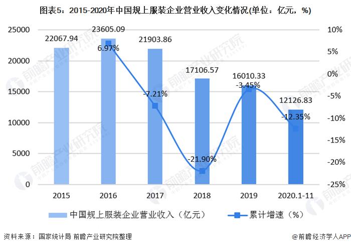 图表5:2015-2020年中国规上服装企业营业收入变化情况(单位:亿元,%)