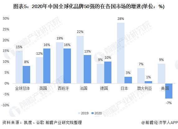 图表5:2020年中国全球化品牌50强的在各国市场的增速(单位:%)