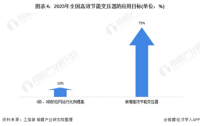 图表4:2023年全国高效节能变压器的应用目标(单位:%)