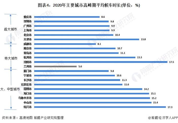 图表4:2020年主要城市高峰期平均候车时长(单位:%)