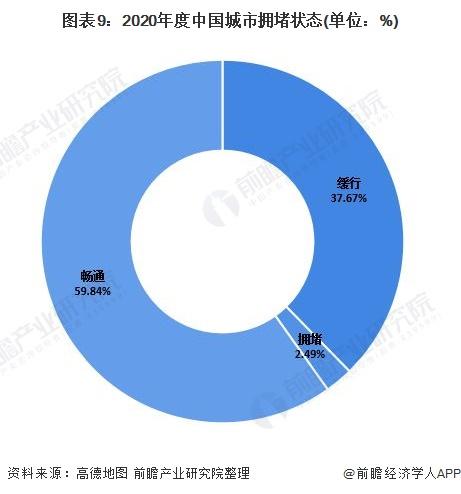 图表9:2020年度中国城市拥堵状态(单位:%)