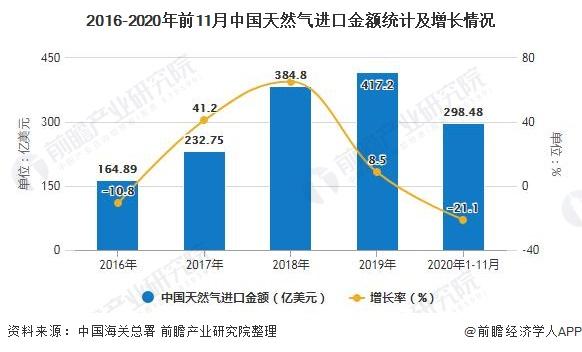 2016-2020年前11月中国天然气进口金额统计及增长情况