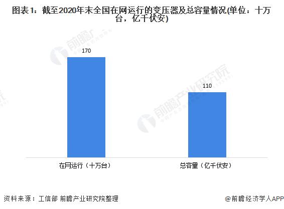 图表1:截至2020年末全国在网运行的变压器及总容量情况(单位:十万台,亿千伏安)