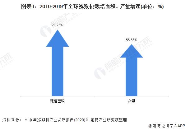 图表1:2010-2019年全球猕猴桃栽培面积、产量增速(单位:%)