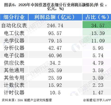 图表6:2020年中国仪器仪表细分行业利润总额情况(单位:亿元,%)