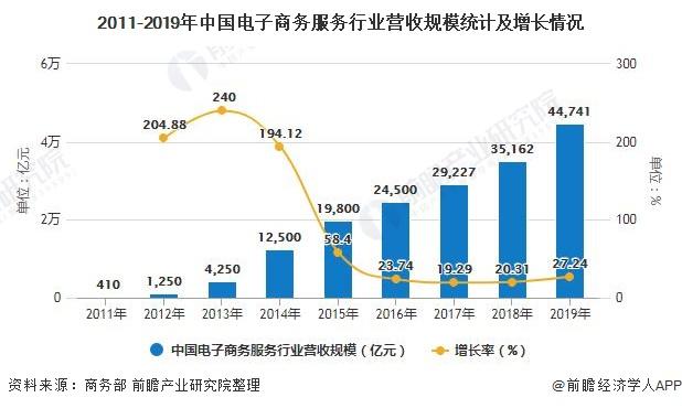 2020年中国电子商务行业分析 签约服务增长迅猛