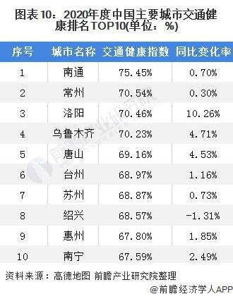 图表10:2020年度中国主要城市交通健康排名TOP10(单位:%)