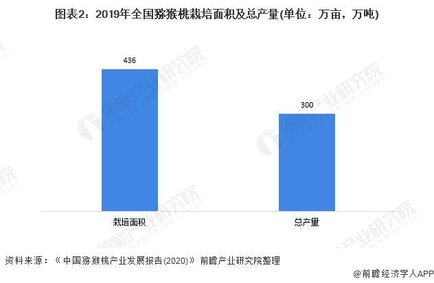 图表2:2019年全国猕猴桃栽培面积及总产量(单位:万亩,万吨)