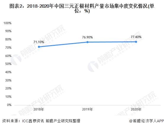 图表2:2018-2020年中国三元正极材料产量市场集中度变化情况(单位:%)