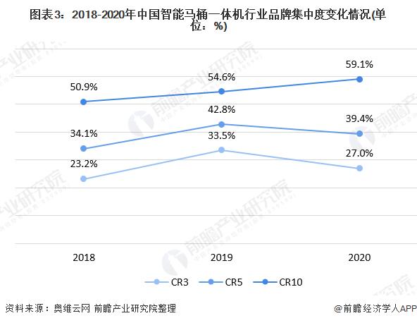 图表3:2018-2020年中国智能马桶一体机行业品牌集中度变化情况(单位:%)