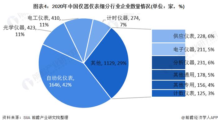 图表4:2020年中国仪器仪表细分行业企业数量情况(单位:家,%)