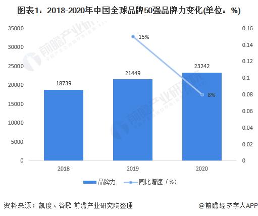图表1:2018-2020年中国全球品牌50强品牌力变化(单位:%)