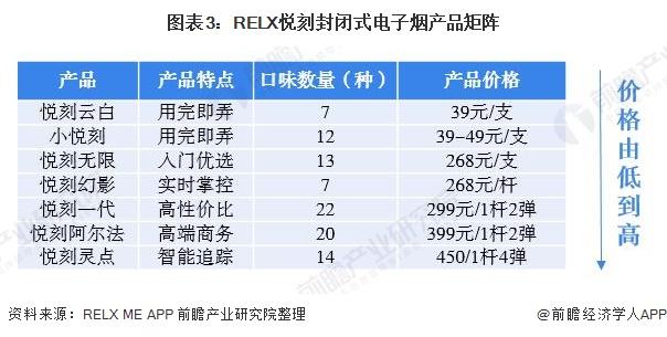 图表3:RELX悦刻封闭式电子烟产品矩阵