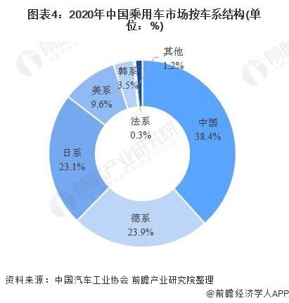 图表4:2020年中国乘用车市场按车系结构(单位:%)