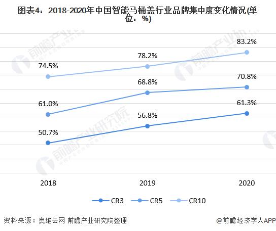 图表4:2018-2020年中国智能马桶盖行业品牌集中度变化情况(单位:%)