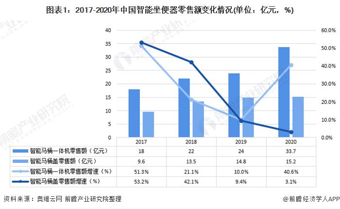 图表1:2017-2020年中国智能坐便器零售额变化情况(单位:亿元,%)