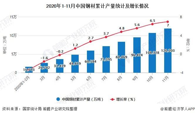 2020年1-11月中国钢材累计产量统计及增长情况