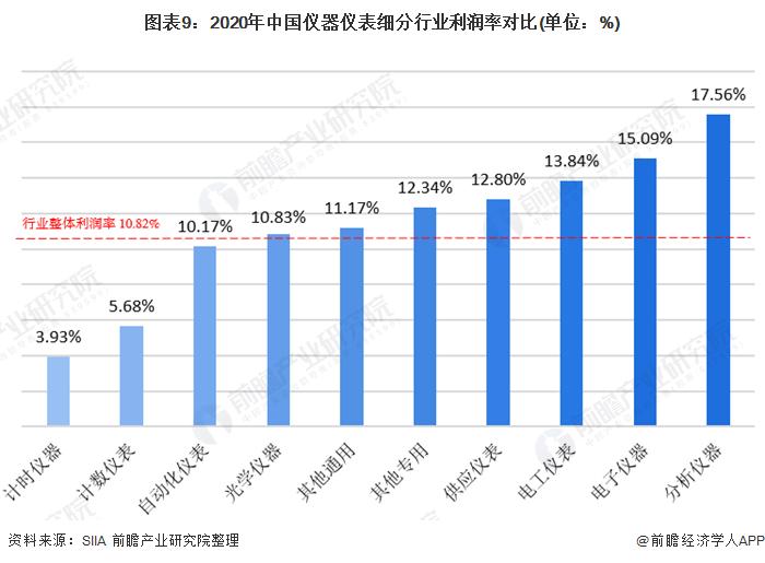 图表9:2020年中国仪器仪表细分行业利润率对比(单位:%)