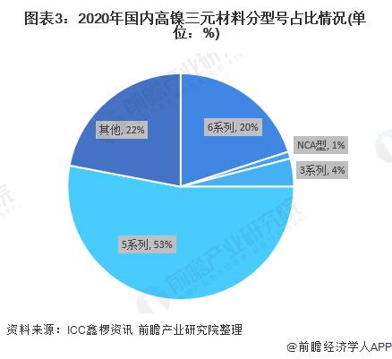 图表3:2020年国内高镍三元材料分型号占比情况(单位:%)