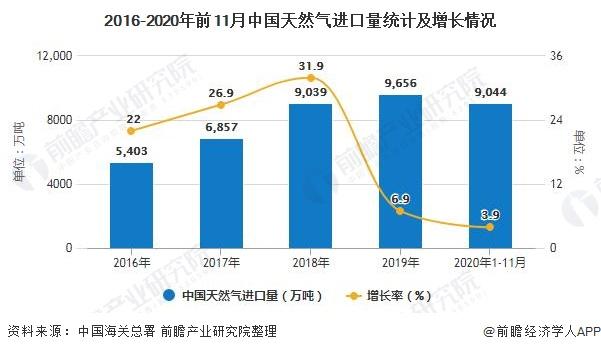 2016-2020年前11月中国天然气进口量统计及增长情况