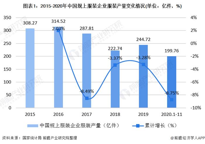 图表1:2015-2020年中国规上服装企业服装产量变化情况(单位:亿件,%)