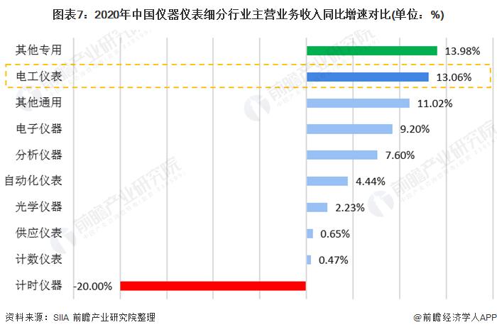 图表7:2020年中国仪器仪表细分行业主营业务收入同比增速对比(单位:%)
