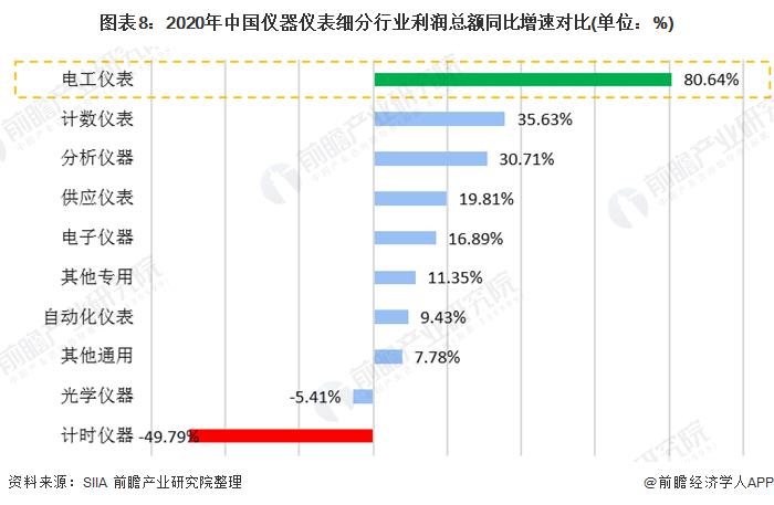 图表8:2020年中国仪器仪表细分行业利润总额同比增速对比(单位:%)