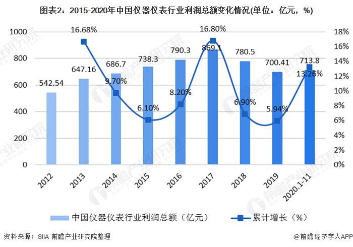 图表2:2015-2020年中国仪器仪表行业利润总额变化情况(单位:亿元,%)