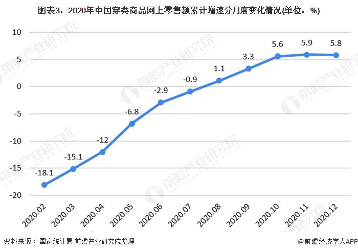 图表3:2020年中国穿类商品网上零售额累计增速分月度变化情况(单位:%)